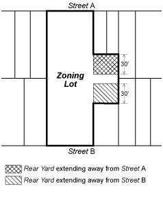 Zoning Resolutions 23-543.2